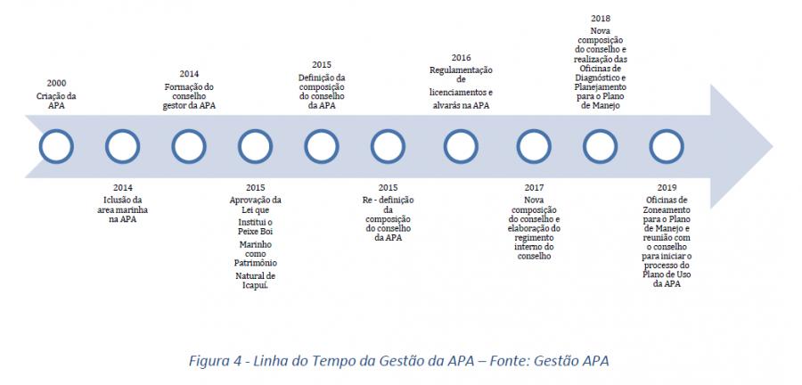 Fuente: Gestión del APA Manguezal da Barra