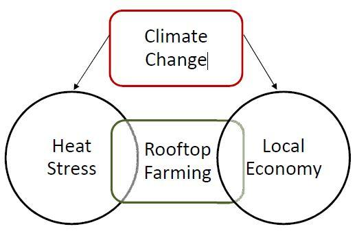 A socio-economic approach to Urban Rooftop farming in the Greater
