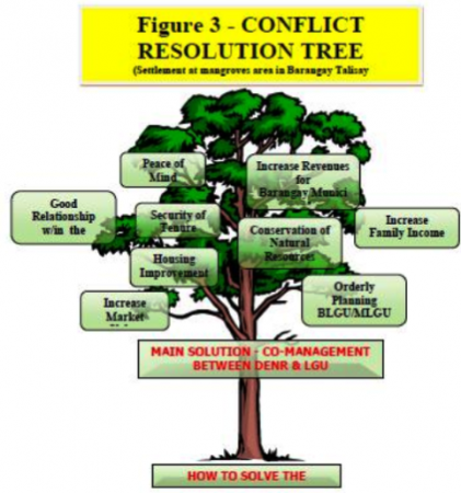 Managing Mangroves Ecosystem & Its Land Use Conflicts 2012