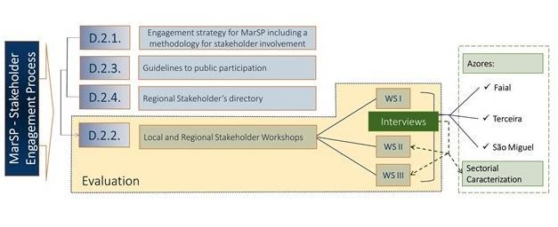 MarSP Project