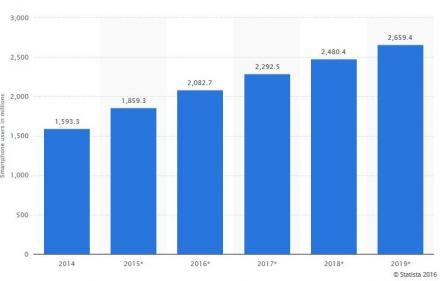 Statistica 2016