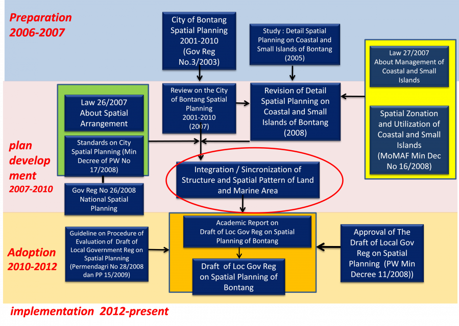 Flow chart of scheme in the process of integrating land-based, coastal and marine spatial planning in Bontang City. Red Ellipse Circle is the 'Solution'.