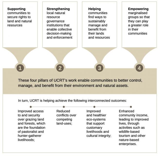 ucrt 4 pillars