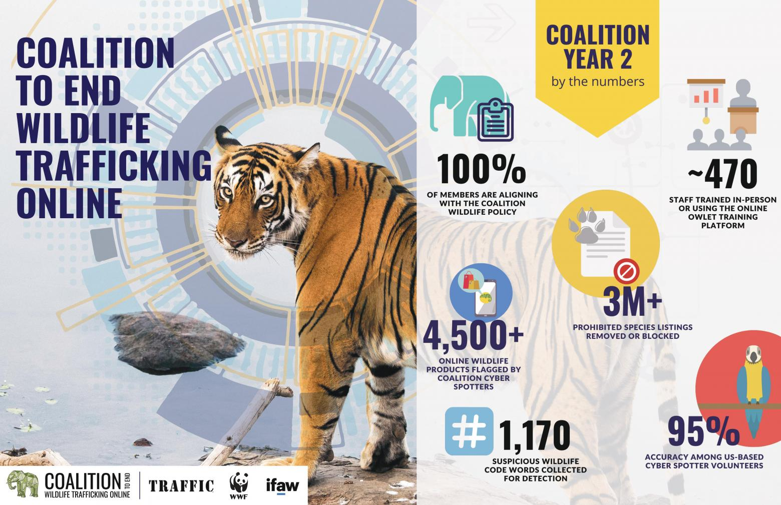 Coalition to End Wildlife Trafficking Online