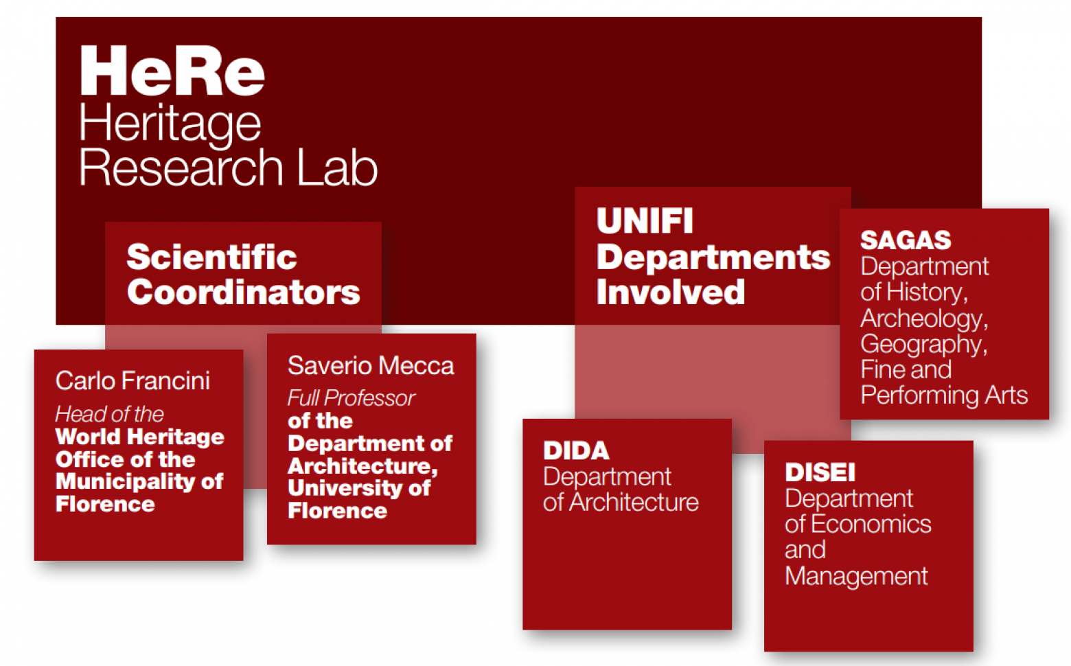 DIDA Comunication Lab